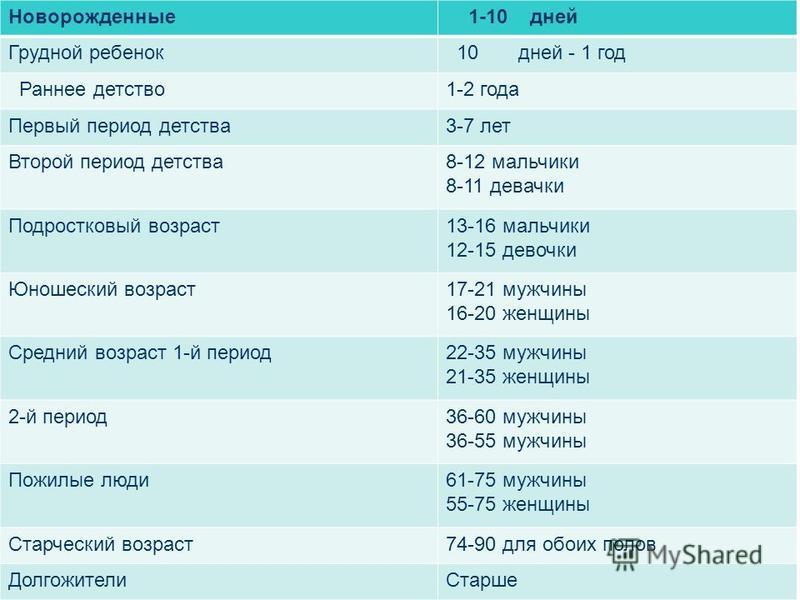 Новорожденные 1-10 дней Грудной ребенок 10 дней - 1 год Раннее детство 1-2 года Первый период детства 3-7 лет Второй период детства 8-12 мальчики 8-11 девочки Подростковый возраст 13-16 мальчики 12-15 девочки Юношеский возраст 17-21 мужчины 16-20 жен