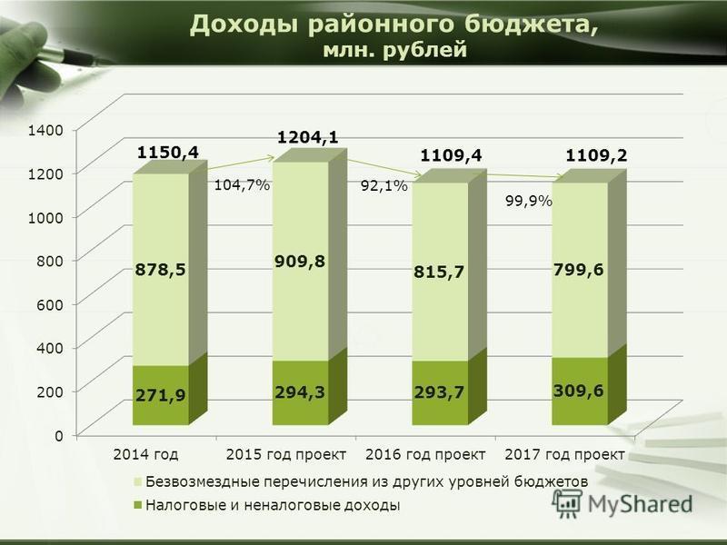 Доходы районного бюджета, млн. рублей
