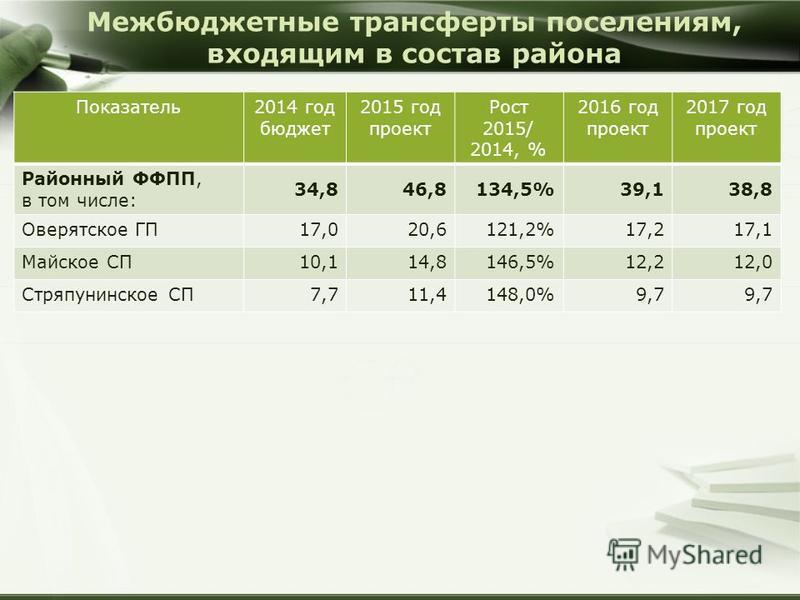 Межбюджетные трансферты поселениям, входящим в состав района Показатель 2014 год бюджет 2015 год проект Рост 2015/ 2014, % 2016 год проект 2017 год проект Районный ФФПП, в том числе: 34,846,8134,5%39,138,8 Оверятское ГП17,020,6121,2%17,217,1 Майское
