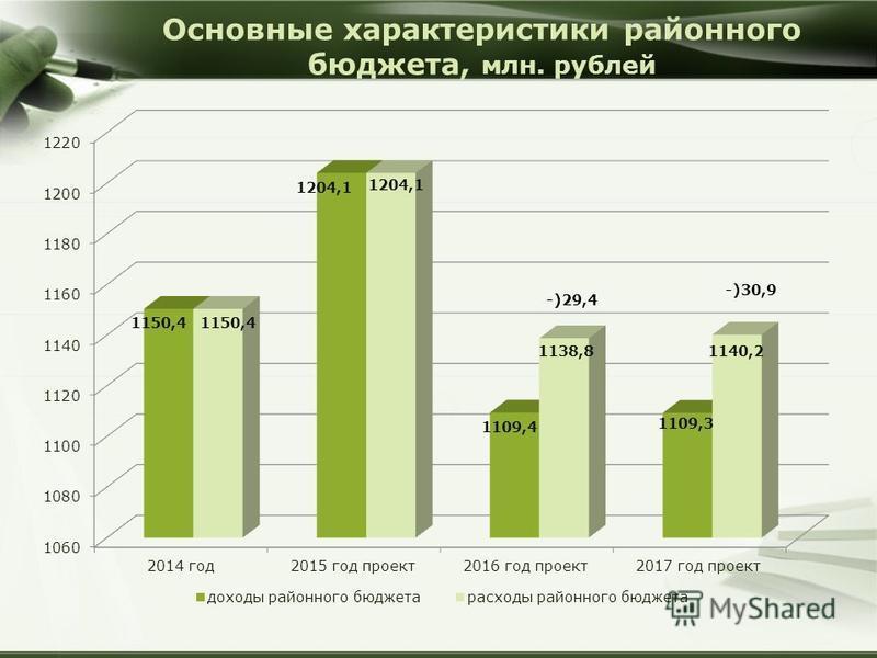 Основные характеристики районного бюджета, млн. рублей