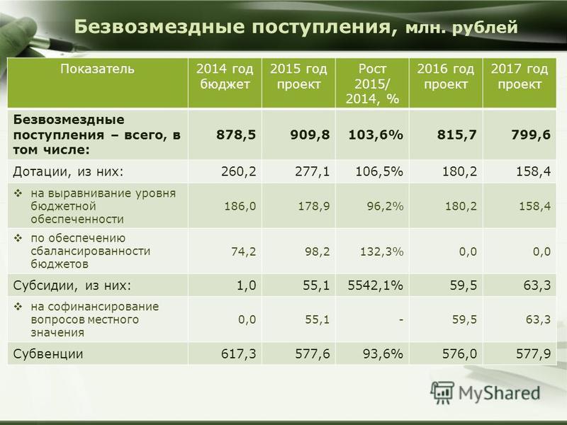Безвозмездные поступления, млн. рублей Показатель 2014 год бюджет 2015 год проект Рост 2015/ 2014, % 2016 год проект 2017 год проект Безвозмездные поступления – всего, в том числе: 878,5909,8103,6%815,7799,6 Дотации, из них:260,2277,1106,5%180,2158,4
