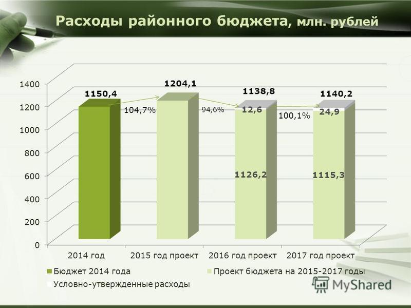Расходы районного бюджета, млн. рублей