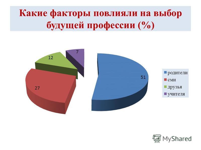 Какие факторы повлияли на выбор будущей профессии (%)