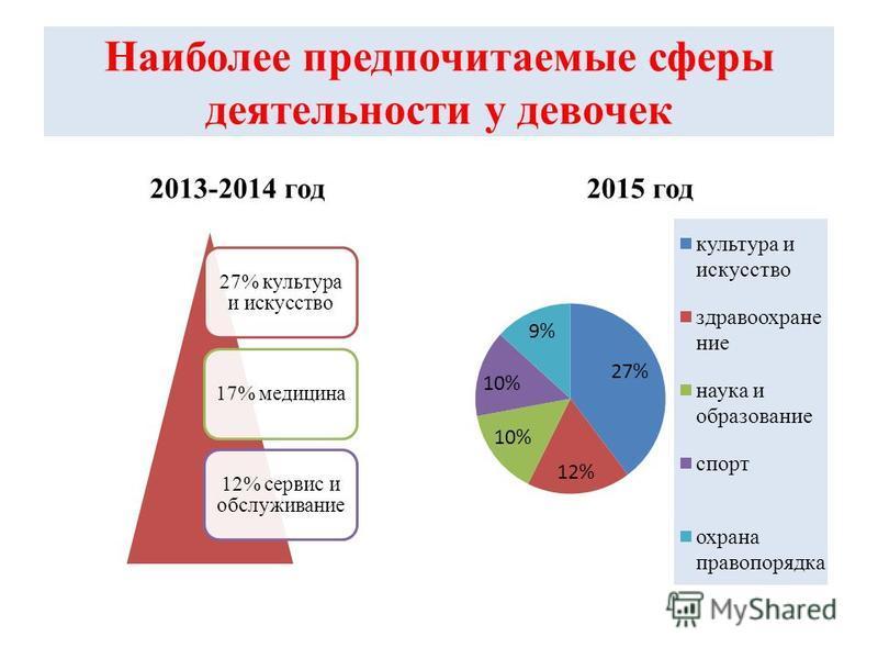 Наиболее предпочитаемые сферы деятельности у девочек 2013-2014 год 2015 год 27% культура и искусство 17% медицина 12% сервис и обслуживание