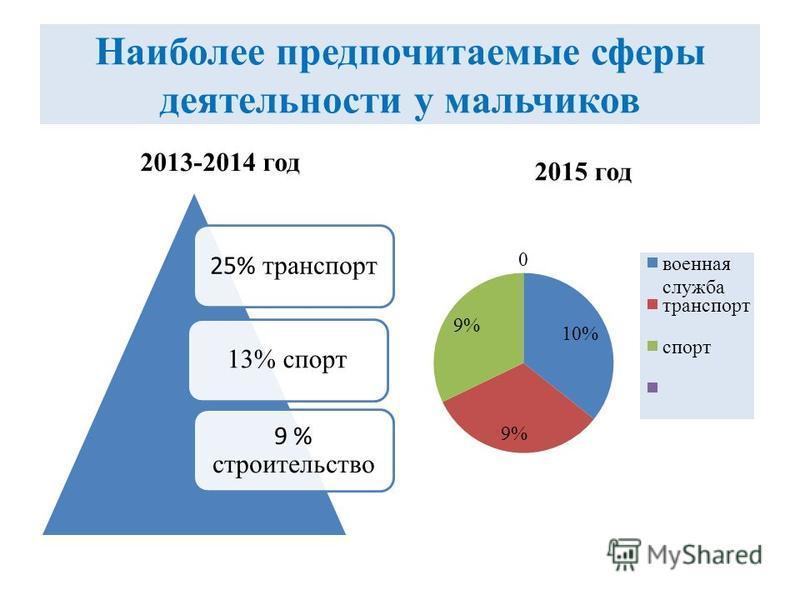Наиболее предпочитаемые сферы деятельности у мальчиков 2013-2014 год 2015 год 25% транспорт 13% спорт 9 % строительство