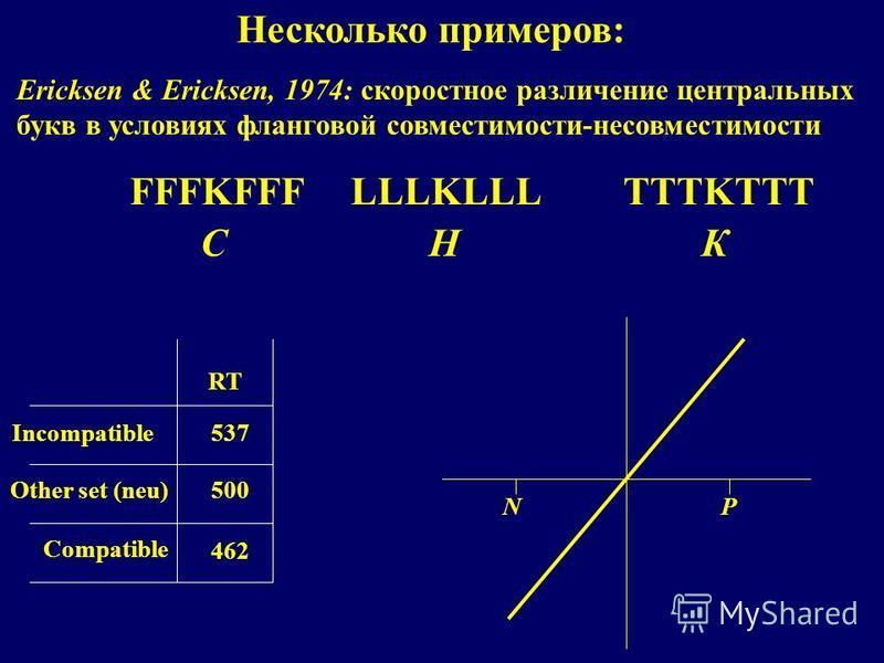 Несколько примеров: Ericksen & Ericksen, 1974: скоростное различение центральных букв в условиях фланговой совместимости-несовместимости RT Incompatible Other set (neu) Compatible 537 500 462 NP FFFKFFFLLLKLLLTTTKTTT CНК