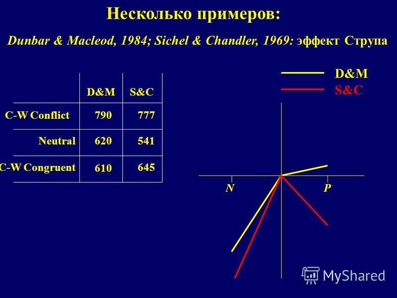Несколько примеров: D&MS&C C-W Conflict Neutral C-W Congruent 790 620 610 777 541 645 NP D&M S&C Dunbar & Macleod, 1984; Sichel & Chandler, 1969: эффект Струпа