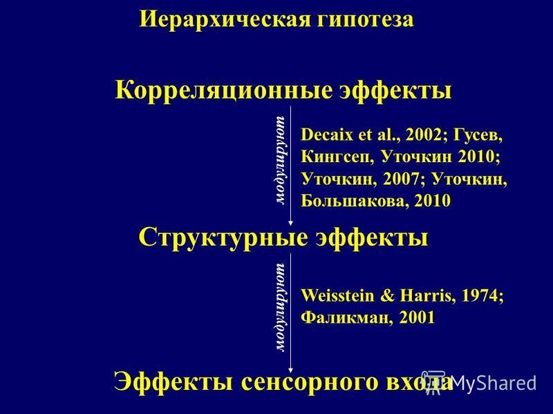 Иерархическая гипотеза Эффекты сенсорного входа Структурные эффекты модулируют Корреляционные эффекты модулируют Weisstein & Harris, 1974; Фаликман, 2001 Decaix et al., 2002; Гусев, Кингсеп, Уточкин 2010; Уточкин, 2007; Уточкин, Большакова, 2010