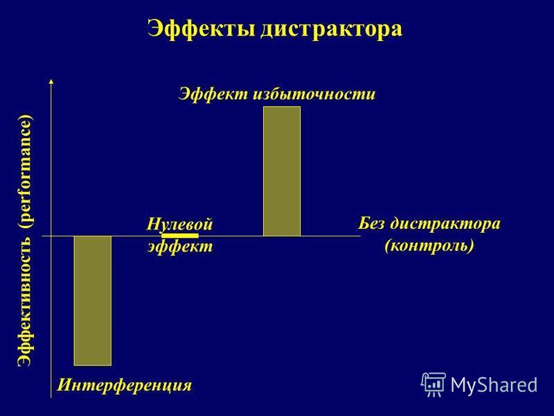 Эффекты дистрактора Эффективность (performance) Нулевой эффект Интерференция Эффект избыточности Без дистрактора (контроль)