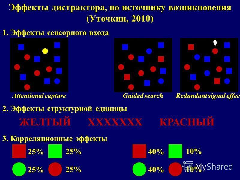 Эффекты дистрактора, по источнику возникновения (Уточкин, 2010) 1. Эффекты сенсорного входа Guided searchAttentional capture 2. Эффекты структурной единицы КРАСНЫЙЖЕЛТЫЙXXXXXXX 3. Корреляционные эффекты 25% 40% 10% Redundant signal effect