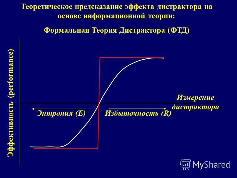 Теоретическое предсказание эффекта дистрактора на основе информационной теории: Формальная Теория Дистрактора (ФТД) Измерение дистрактора Эффективность (performance) Энтропия (E)Избыточность (R)