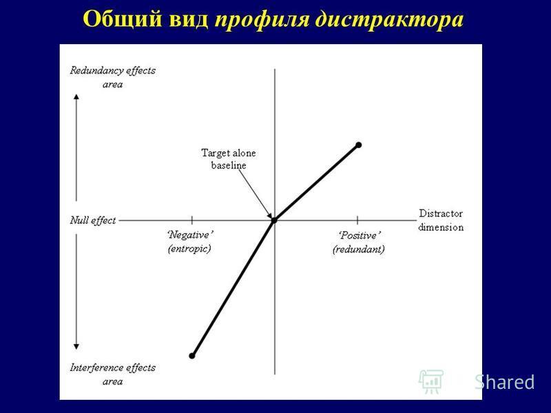 Общий вид профиля дистрактора