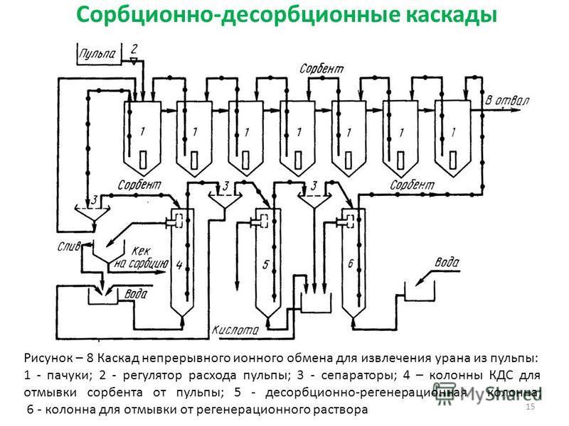Сорбционно-десорбционные каскады 15 Рисунок – 8 Каскад непрерывного ионного обмена для извлечения урана из пульпы: 1 - пачуки; 2 - регулятор расхода пульпы; 3 - сепараторы; 4 – колонны КДС для отмывки сорбента от пульпы; 5 - десорбционнойй-регенераци
