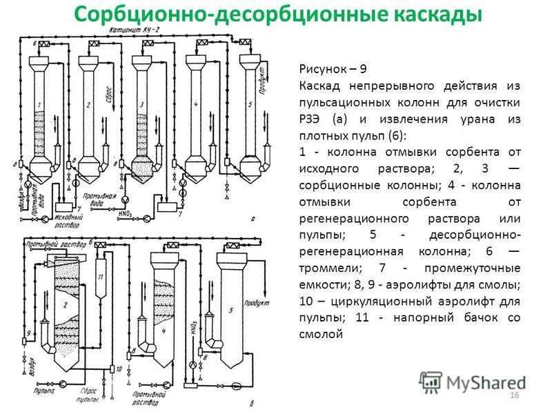 Сорбционно-десорбционные каскады 16 Рисунок – 9 Каскад непрерывного действия из пульсационных колонн для очистки РЗЭ (а) и извлечения урана из плотных пульп (6): 1 - колонна отмывки сорбента от исходного раствора; 2, 3 сорбционные колонны; 4 - колонн