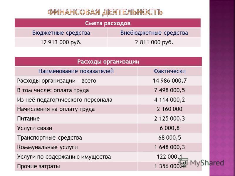Смета расходов Бюджетные средства Внебюджетные средства 12 913 000 руб.2 811 000 руб. Расходы организации Наименование показателей Фактически Расходы организации - всего 14 986 000,7 В том числе: оплата труда 7 498 000,5 Из неё педагогического персон