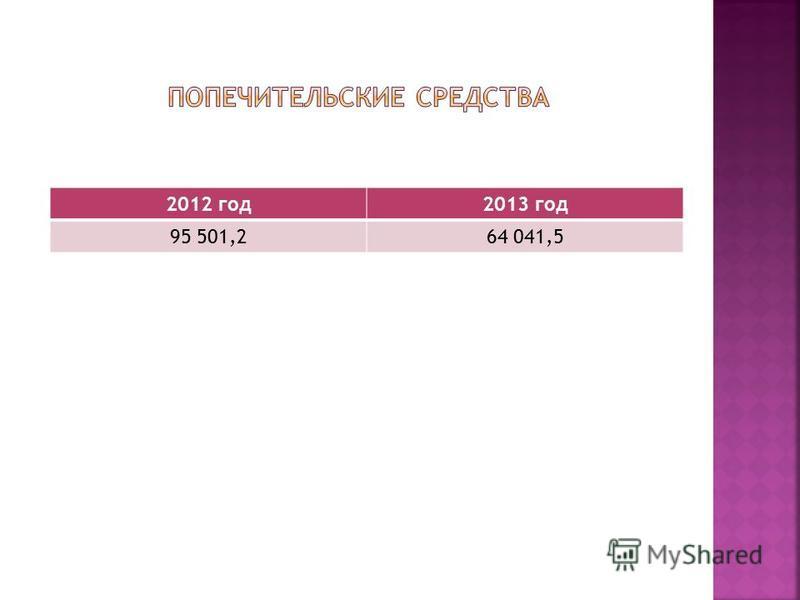 2012 год 2013 год 95 501,264 041,5