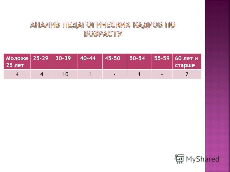 Моложе 25 лет 25-2930-3940-4445-5050-5455-5960 лет и старше 44101-1-2