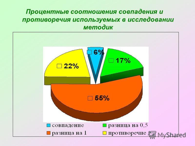 Процентные соотношения совпадения и противоречия используемых в исследовании методик