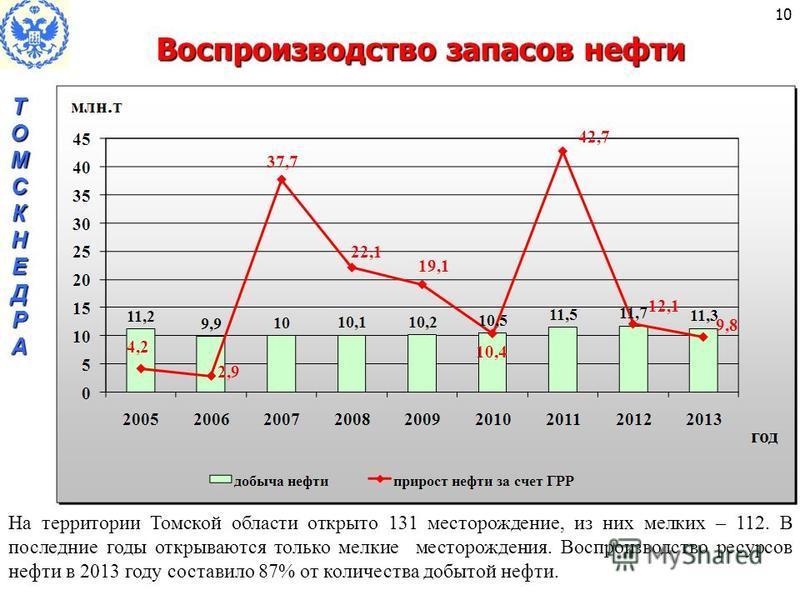 Воспроизводство запасов нефти ТОМСКНЕДРАТОМСКНЕДРАТОМСКНЕДРАТОМСКНЕДРА 10 На территории Томской области открыто 131 месторождение, из них мелких – 112. В последние годы открываются только мелкие месторождения. Воспроизводство ресурсов нефти в 2013 го