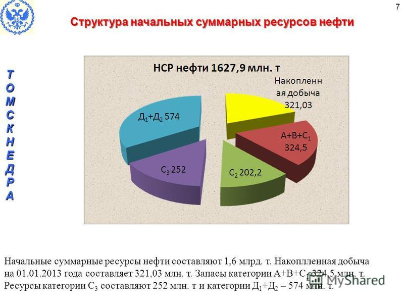 7 Структура начальных суммарных ресурсов нефти 7 Начальные суммарные ресурсы нефти составляют 1,6 млрд. т. Накоплленная добыча на 01.01.2013 года составляет 321,03 млн. т. Запасы категории А+В+С 1 324,5 млн. т. Ресурсы категории С 3 составляют 252 мл