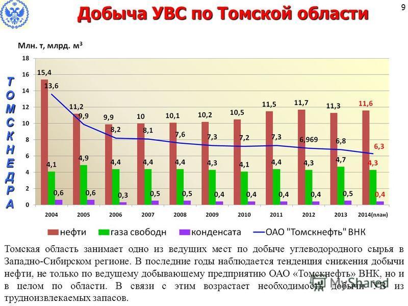 9 Добыча УВС по Томской области ТОМСКНЕДРАТОМСКНЕДРАТОМСКНЕДРАТОМСКНЕДРА Томская область занимает одно из ведущих мест по добыче углеводородного сырья в Западно-Сибирском регионе. В последние годы наблюдается тенденция снижения добычи нефти, не тольк