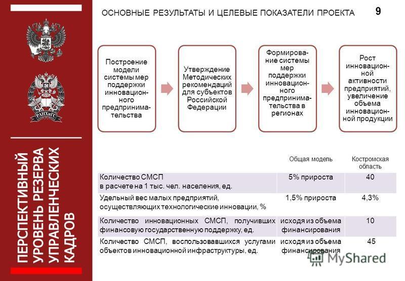 10 Построение модели системы мер поддержки инновационного предпринимательства Утверждение Методических рекомендаций для субъектов Российской Федерации Формирова- ние системы мер поддержки инновационного предпринимательства в регионах Рост инновационн