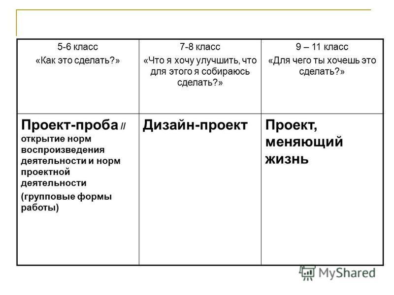 5-6 класс «Как это сделать?» 7-8 класс «Что я хочу улучшить, что для этого я собираюсь сделать?» 9 – 11 класс «Для чего ты хочешь это сделать?» Проект-проба // открытие норм воспроизведения деятельности и норм проектной деятельности (групповые формы
