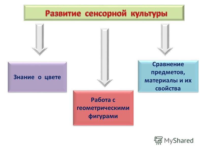 Знание о цвете Сравнение предметов, материалы и их свойства Работа с геометрическими фигурами