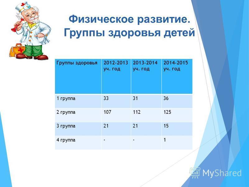 Физическое развитие. Группы здоровья детей Группы здоровья 2012-2013 уч. год 2013-2014 уч. год 2014-2015 уч. год 1 группа 333136 2 группа 107112125 3 группа 21 15 4 группа--1