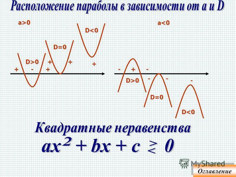 1. 4(2 – х) – 5(5 – х) 11 – х 8 – 4 х – 25 + 5 х 11 – хх 11 – х + 17 2 х 28 х 14 14 Ответ: [14; ) Так как 4 > 0, умножим обе части на 4 3 х – 1 - 8 3 х - 7 х - 7/3 Ответ: [- 7/3; ) 3. 4(2 – х) 11 – 4 х 8 – 4 х 11 – 4 х – 4 х + 4 х 11 – 8 0 х 3При люб