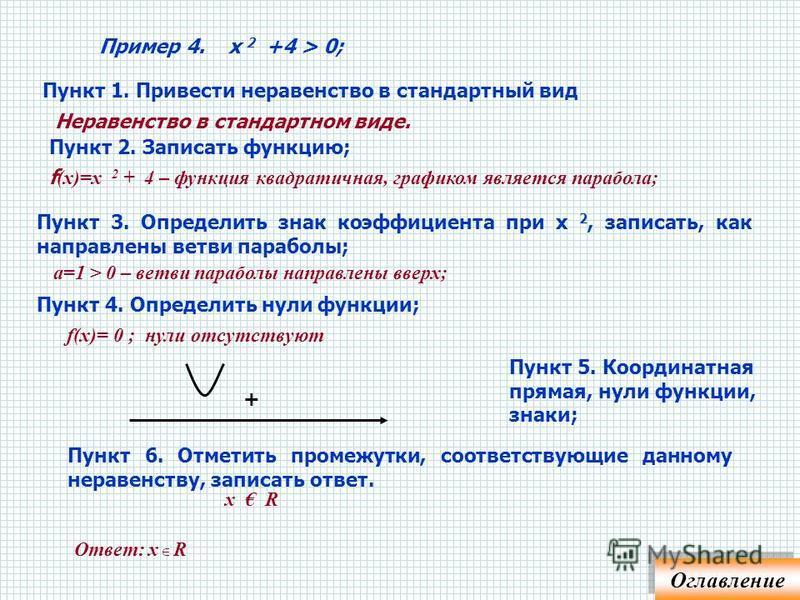 Пример 3 а. х 2 < 4; х 2 – 4 < 0 f (х)=х 2 - 4 – функция квадратичная, графиком является парабола; а=1 > 0 – ветви параболы направлены вверх; f(х)= 0 ; х 2 – 4 = 0 ; х= ± 2. х + - + Пункт 1. Привести неравенство в стандартный вид Пункт 2. Записать фу