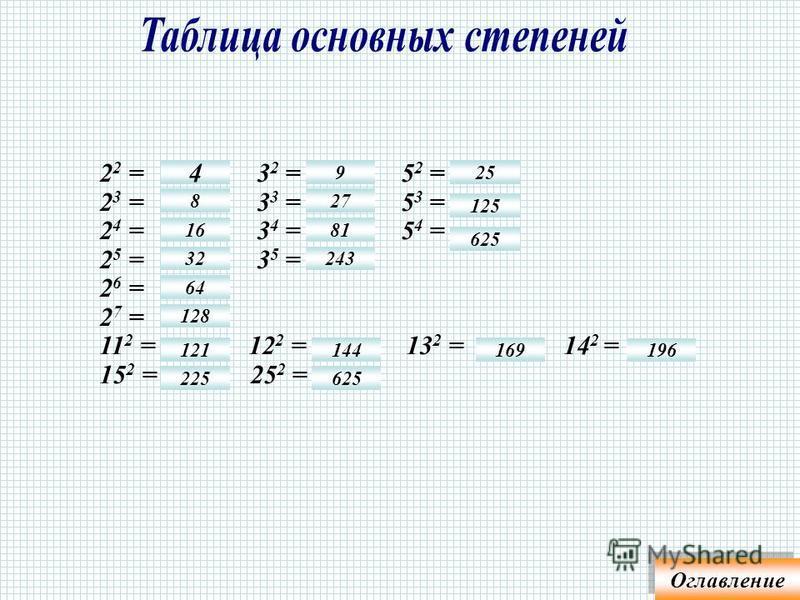 Если n = 2, например, х 2, 5 2, (a + b) 2, то говорят икс в квадрате, пять в квадрате, а плюс b в квадрате. Если n = 3, например, х 3, 5 3, (a + b) 3, то говорят икс в кубе, пять в кубе, а плюс b в кубе. При других показателях, например, х 5, 5 6, (a