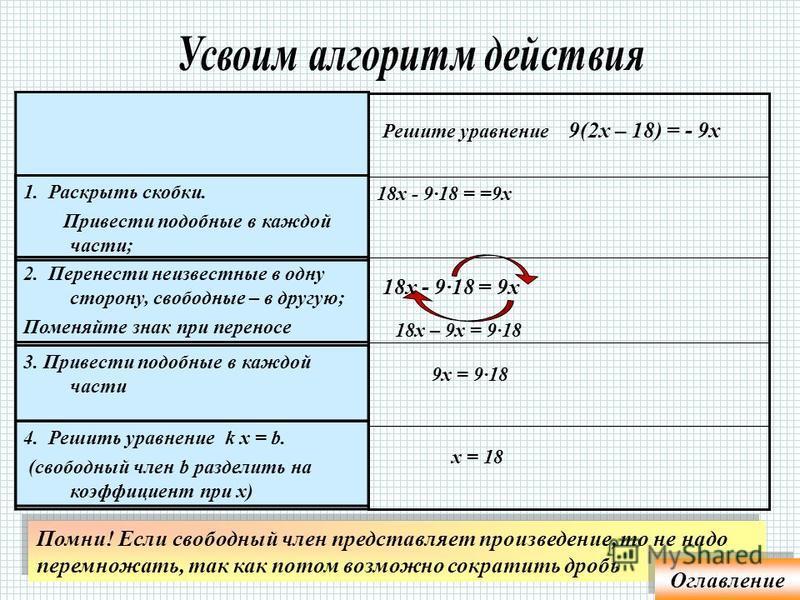 2. Перенести неизвестные в одну сторону, свободные члены - в другую неизвестное в первой степени Это уравнение, содержащее 3. Привести подобные в каждой части 1. Раскрыть скобки. Привести подобные. 4. Решить уравнение k х = b П р о в е р я й т е : п