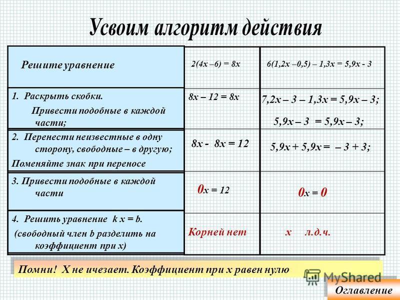 1. Раскрыть скобки. Привести подобные в каждой части; 18 х - 9·18 = =9 х Решите уравнение 9(2 х – 18) = - 9 х 2. Перенести неизвестные в одну сторону, свободные – в другую; Поменяйте знак при переносе 3. Привести подобные в каждой части – 18 х – 9 х