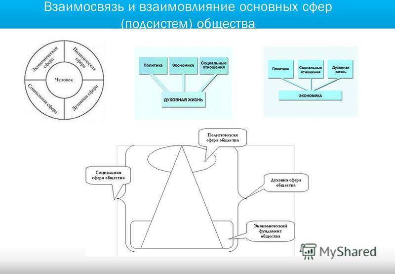 Взаимосвязь и взаимовлияние основных сфер (подсистем) общества