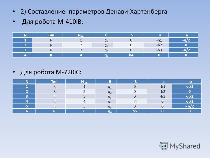 2) Составление параметров Денави-Хартенберга Для робота M-410iB: Для робота M-720iC: N Тип N ЗВ. θ Saα 1 R 1 q1q1 0-h1-π/2 2 R 2 q2q2 0-h2-h20 3 R 3 q3q3 0-h3-π/2 4 R 4 q4q4 h400 N Тип N ЗВ. θ Saα 1 R 1 q1q1 0-h1-π/2 2 R 2 q2q2 0-h2-h20 3 R 3 q3q3 0-