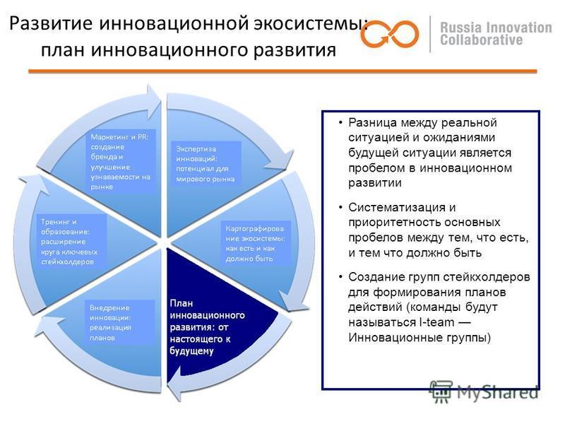 Развитие инновационной экосистемы: план инновационного развития Разница между реальной ситуацией и ожиданиями будущей ситуации является пробелом в инновационном развитии Систематизация и приоритетность основных пробелов между тем, что есть, и тем что