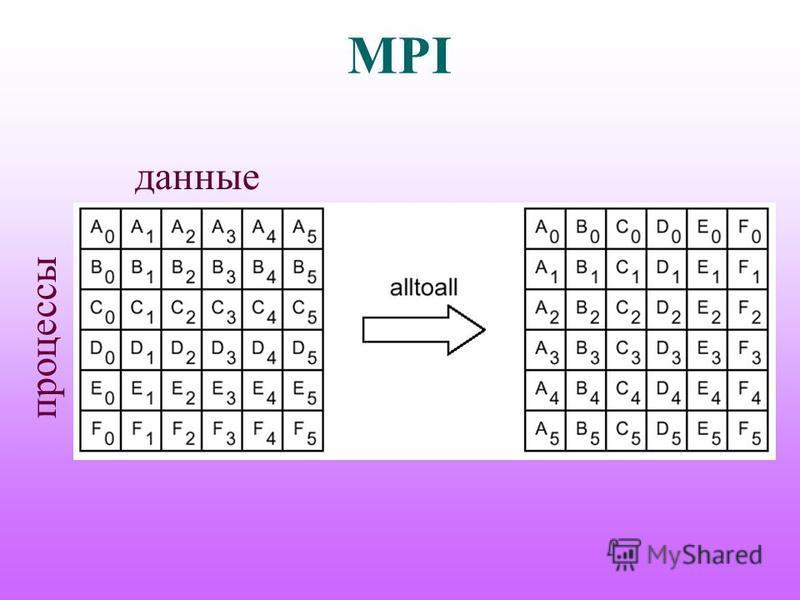 MPI данные процессы