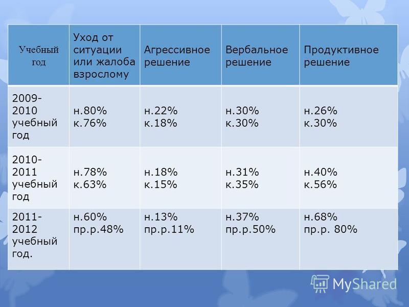 Учебный год Уход от ситуации или жалоба взрослому Агрессивное решение Вербальное решение Продуктивное решение 2009- 2010 учебный год н.80% к.76% н.22% к.18% н.30% к.30% н.26% к.30% 2010- 2011 учебный год н.78% к.63% н.18% к.15% н.31% к.35% н.40% к.56