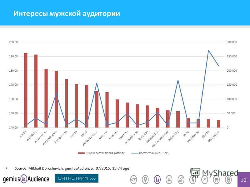 10 Интересы мужской аудитории Source: Mikhail Doroshevich, gemiusAudience, 07/2015, 15-74 age