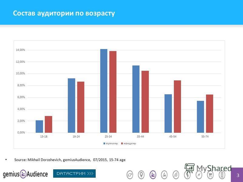 3 Состав аудитории по возрасту Source: Mikhail Doroshevich, gemiusAudience, 07/2015, 15-74 age