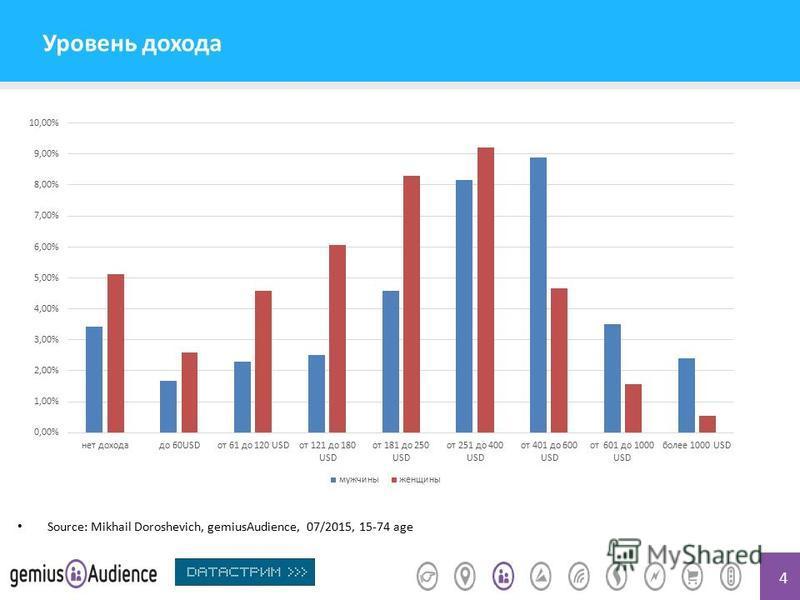 4 Уровень дохода Source: Mikhail Doroshevich, gemiusAudience, 07/2015, 15-74 age