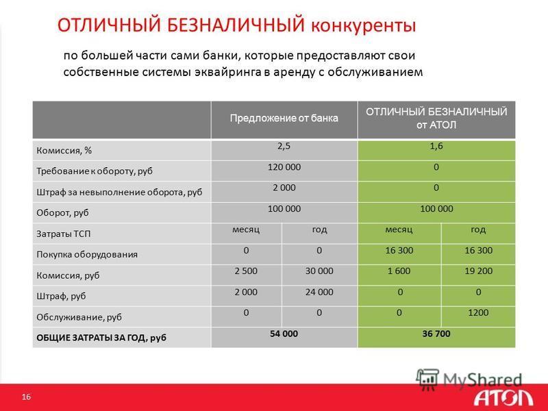 16 ОТЛИЧНЫЙ БЕЗНАЛИЧНЫЙ конкуренты по большей части сами банки, которые предоставляют свои собственные системы эквайринга в аренду с обслуживанием Предложение от банка ОТЛИЧНЫЙ БЕЗНАЛИЧНЫЙ от АТОЛ Комиссия, % 2,51,6 Требование к обороту, руб 120 0000