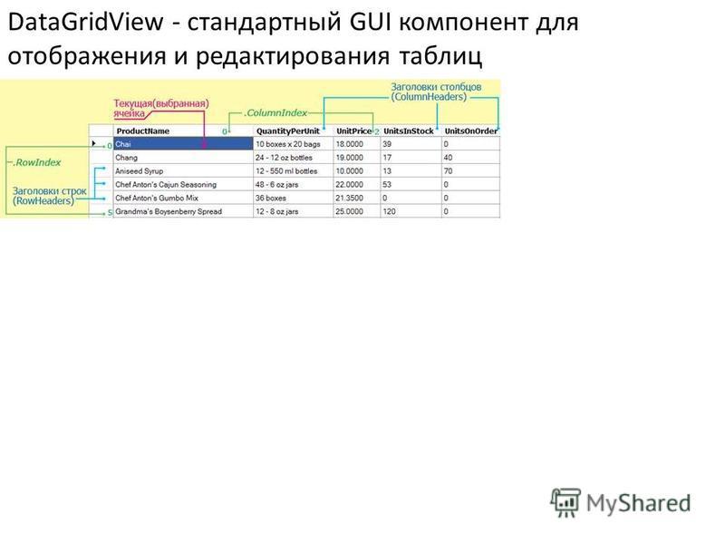 DataGridView - стандартный GUI компонент для отображения и редактирования таблиц