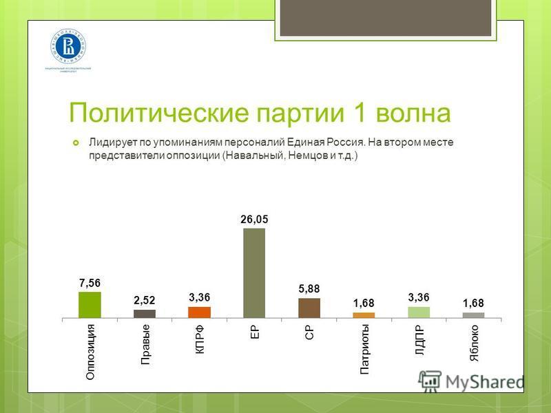 Политические партии 1 волна Лидирует по упоминаниям персоналий Единая Россия. На втором месте представители оппозиции (Навальный, Немцов и т.д.)