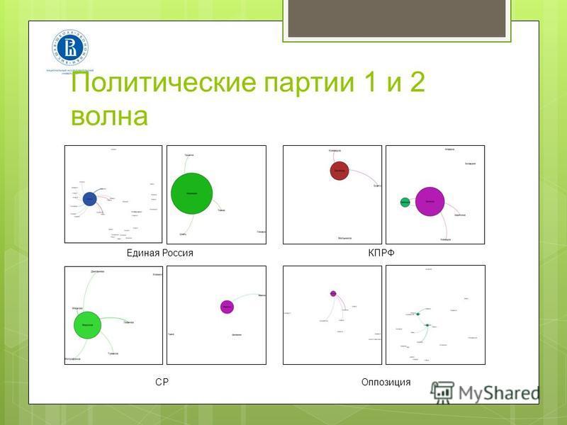 Политические партии 1 и 2 волна Единая РоссияКПРФ СРОппозиция
