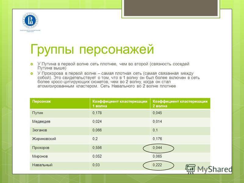 Группы персонажей У Путина в первой волне сеть плотнее, чем во второй (связность соседей Путина выше) У Прохорова в первой волне – самая плотная сеть (самая связанная между собой). Это свидетельствует о том, что в 1 волну он был более включен в сеть