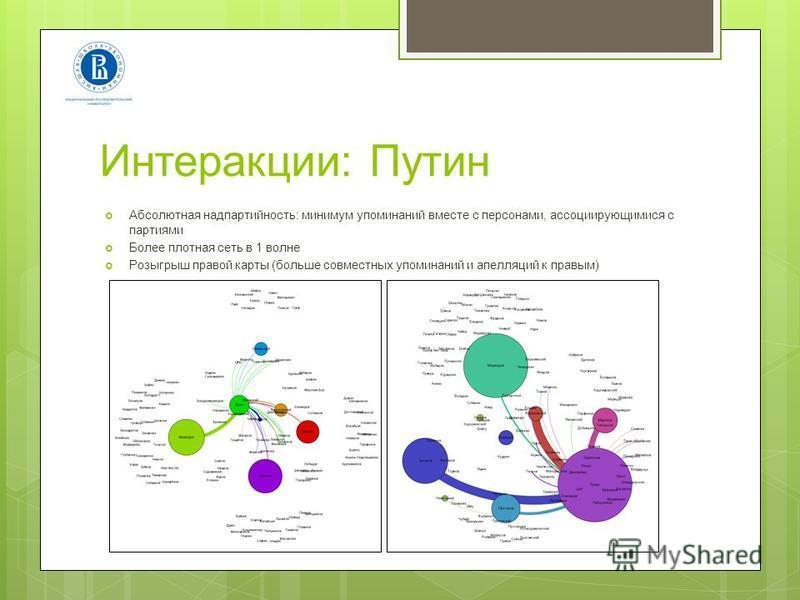 Интеракции: Путин Абсолютная надпартийность: минимум упоминаний вместе с персонами, ассоциирующимися с партиями Более плотная сеть в 1 волне Розыгрыш правой карты (больше совместных упоминаний и апелляций к правым)