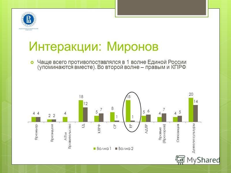 Интеракции: Миронов Чаще всего противопоставлялся в 1 волне Единой России (упоминаются вместе). Во второй волне – правым и КПРФ