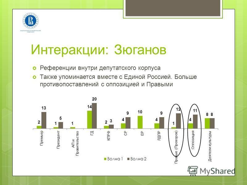 Интеракции: Зюганов Референции внутри депутатского корпуса Также упоминается вместе с Единой Россией. Больше противопоставлений с оппозицией и Правыми